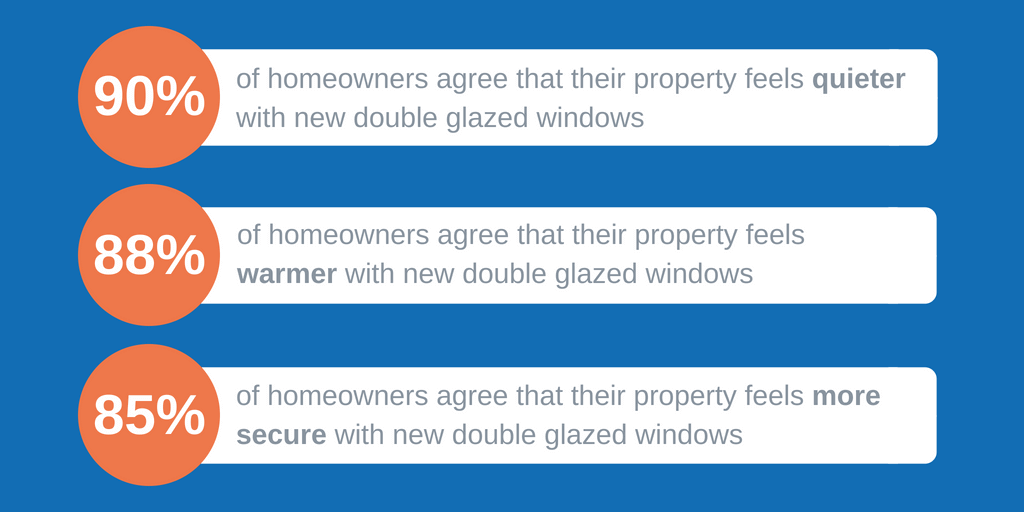 statistics about whether double glazing costs are worth it