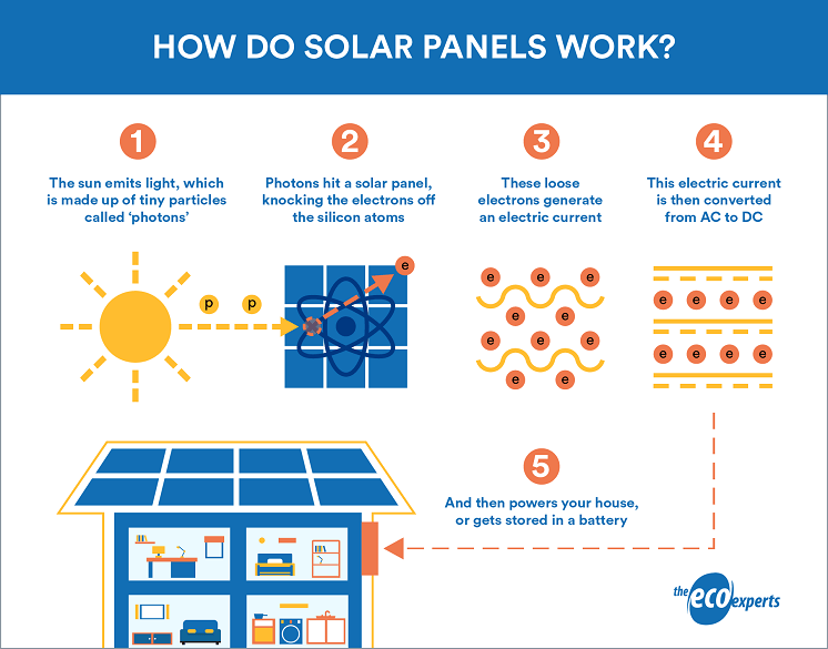 Infographic on how solar panels work