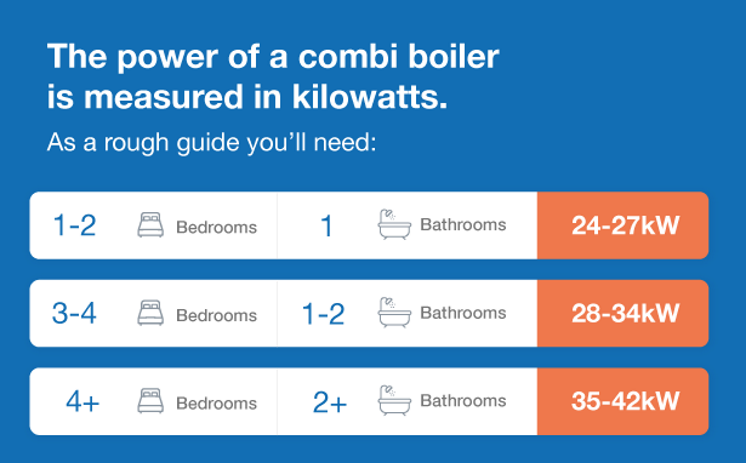 a table describing how powerful your combi boiler needs to be