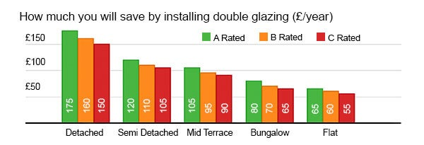 double glazing savings