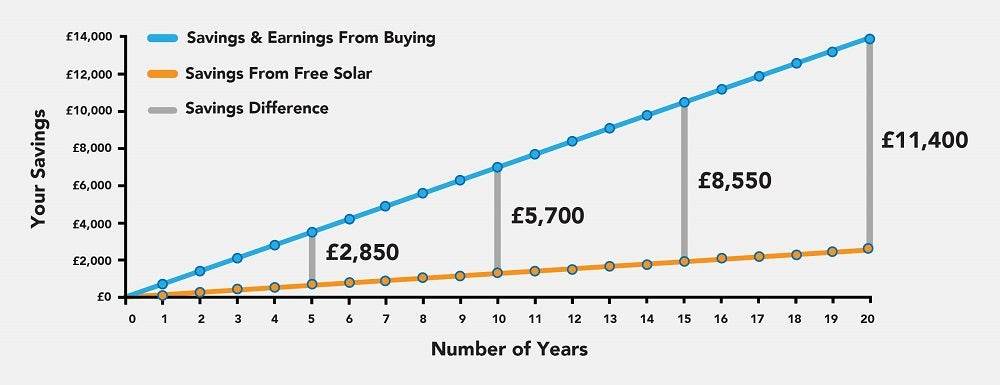Uk Rent A Roof Solar Scheme In 2018 What To Know