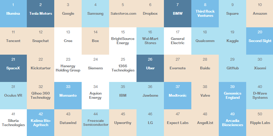 Table of MIT Smartest Companies Results
