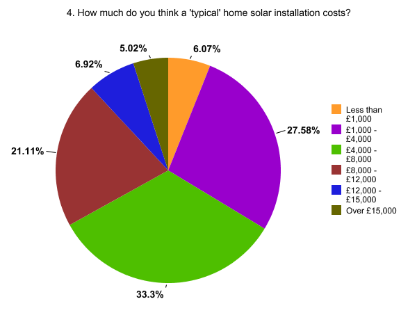 How much are solar modules