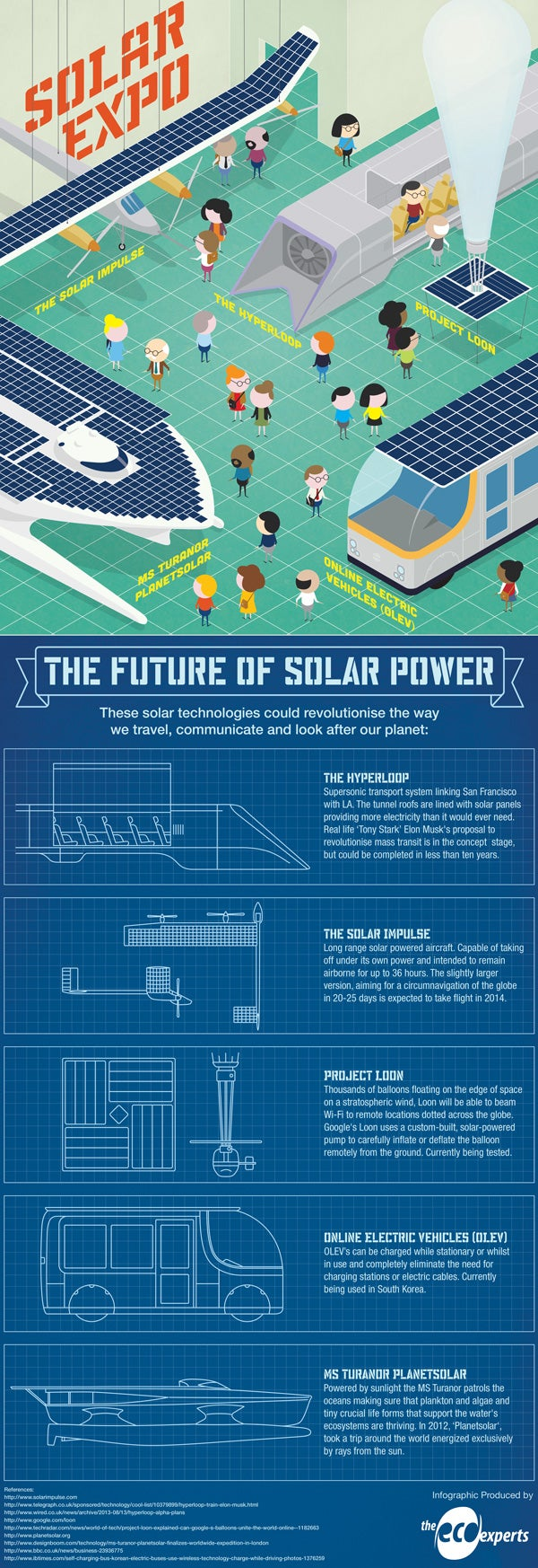 The Future Of Solar Panels [Infographic]