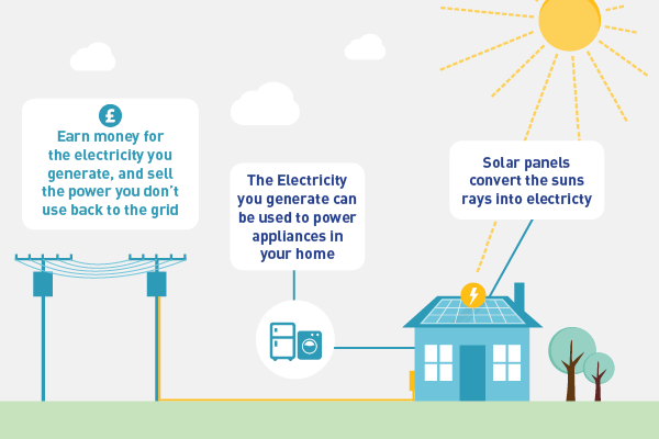 Solar Panels For Your Home Domestic Pv The Eco Experts