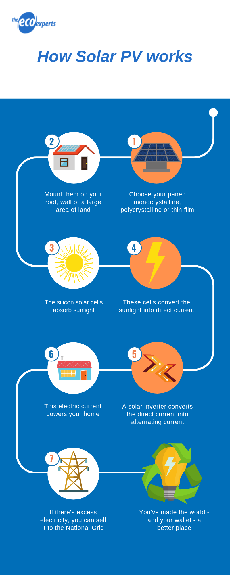 this is how solar energy works