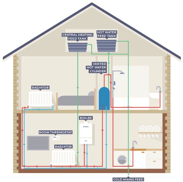Conventional and regular boiler guide for House central heating system
