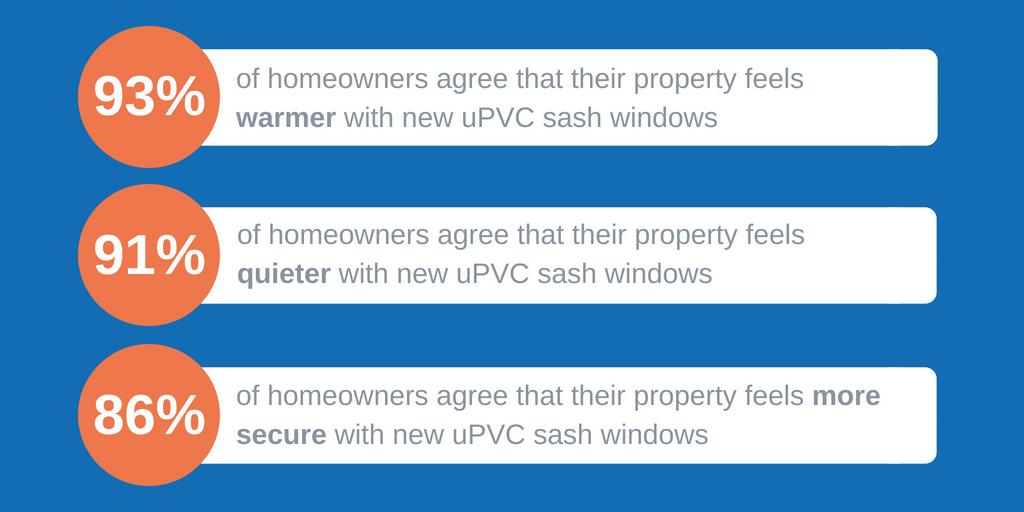 upvc double glazed sash windows review