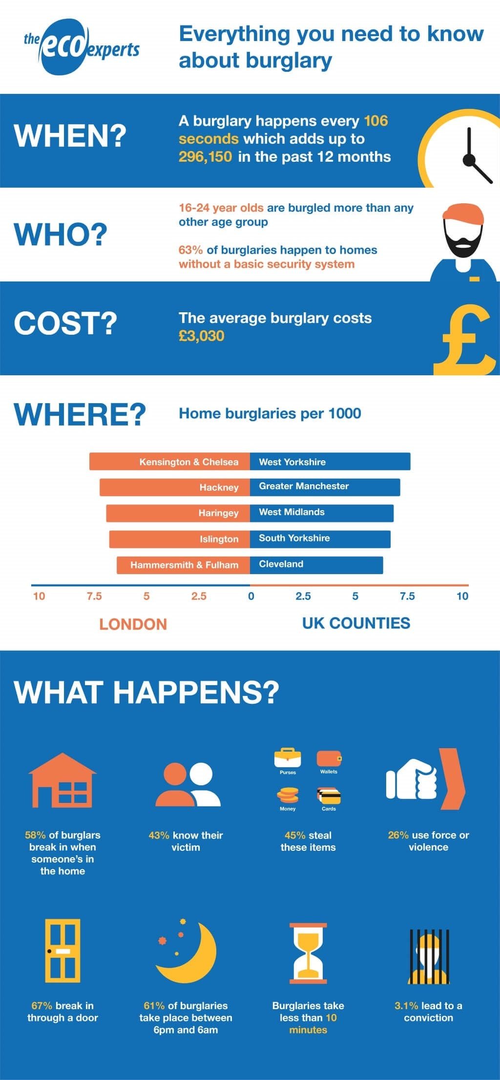home security statistics