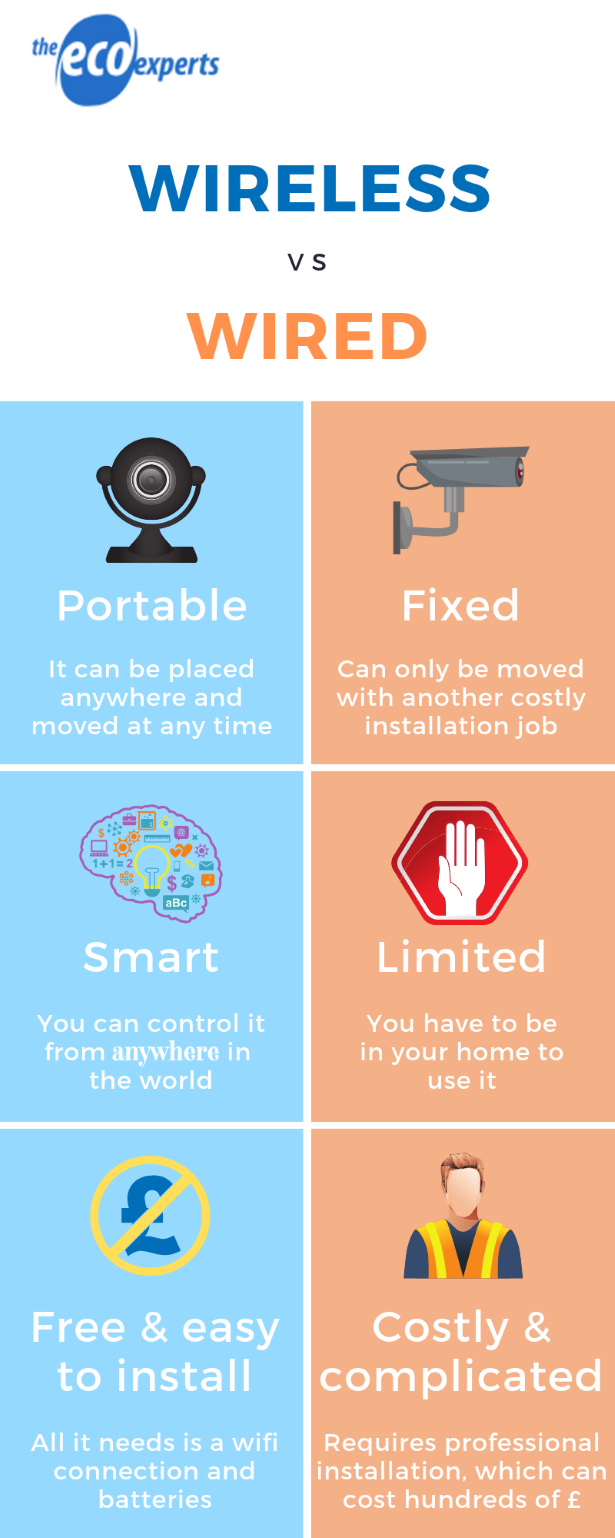 an infographic comparing wireless and wired cameras
