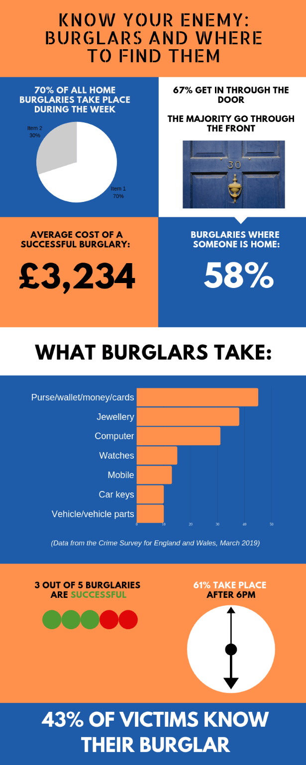 how to deter burglars inforgraphic
