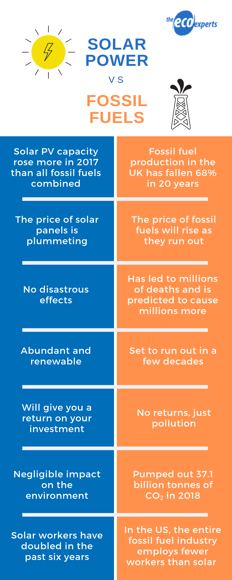 solar energy vs fossil fuels
