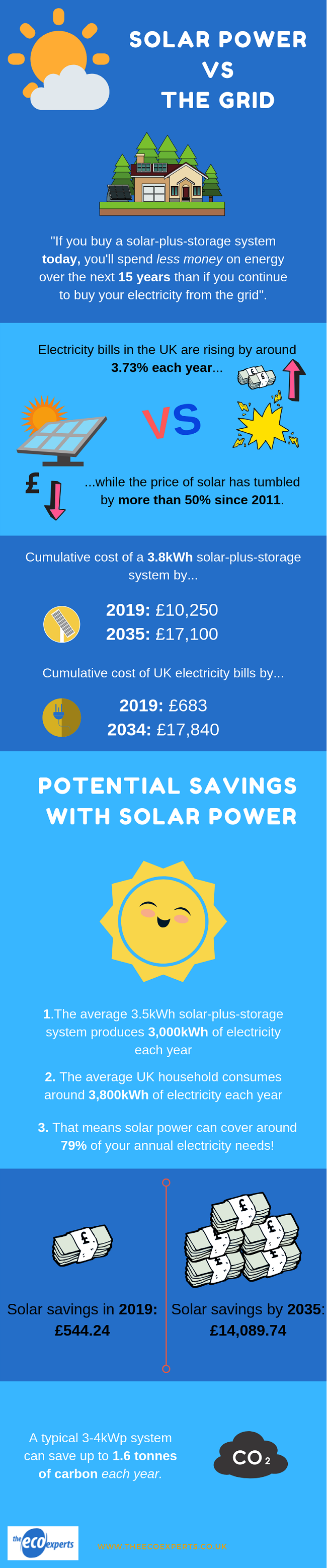 Solar Panels | Are They Worth It? | August 2019