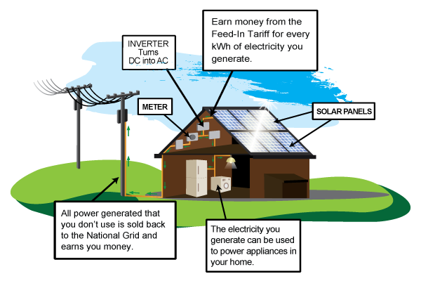 How do solar panels work solar explained the eco experts explanation of how solar panels work sciox Choice Image