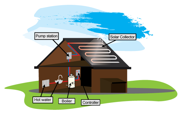 a diagram showing how solar thermal panels work