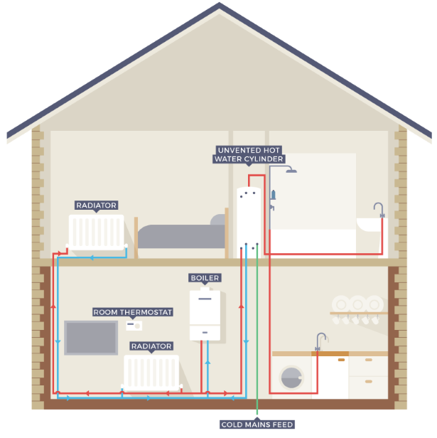 Best Central Heating System For Large House