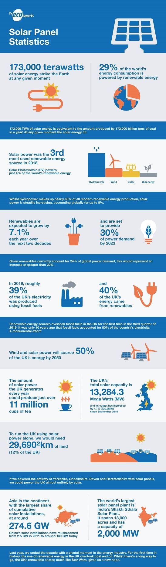Solar statistics
