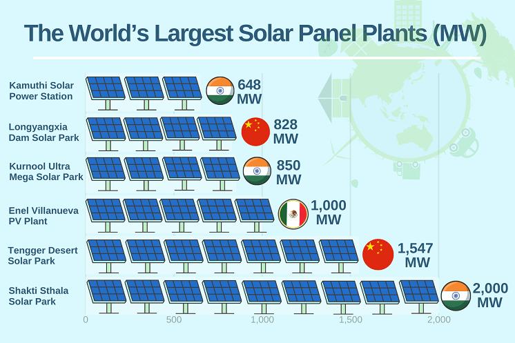 Largest solar plants