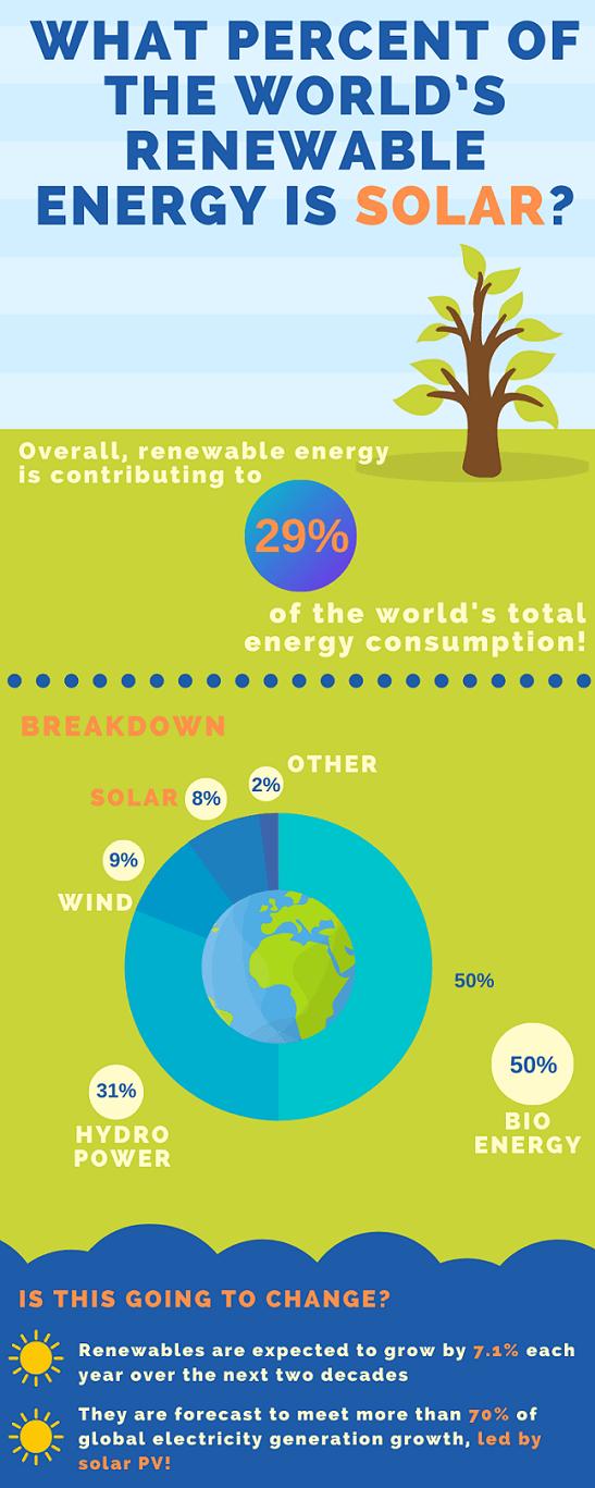 World renewable