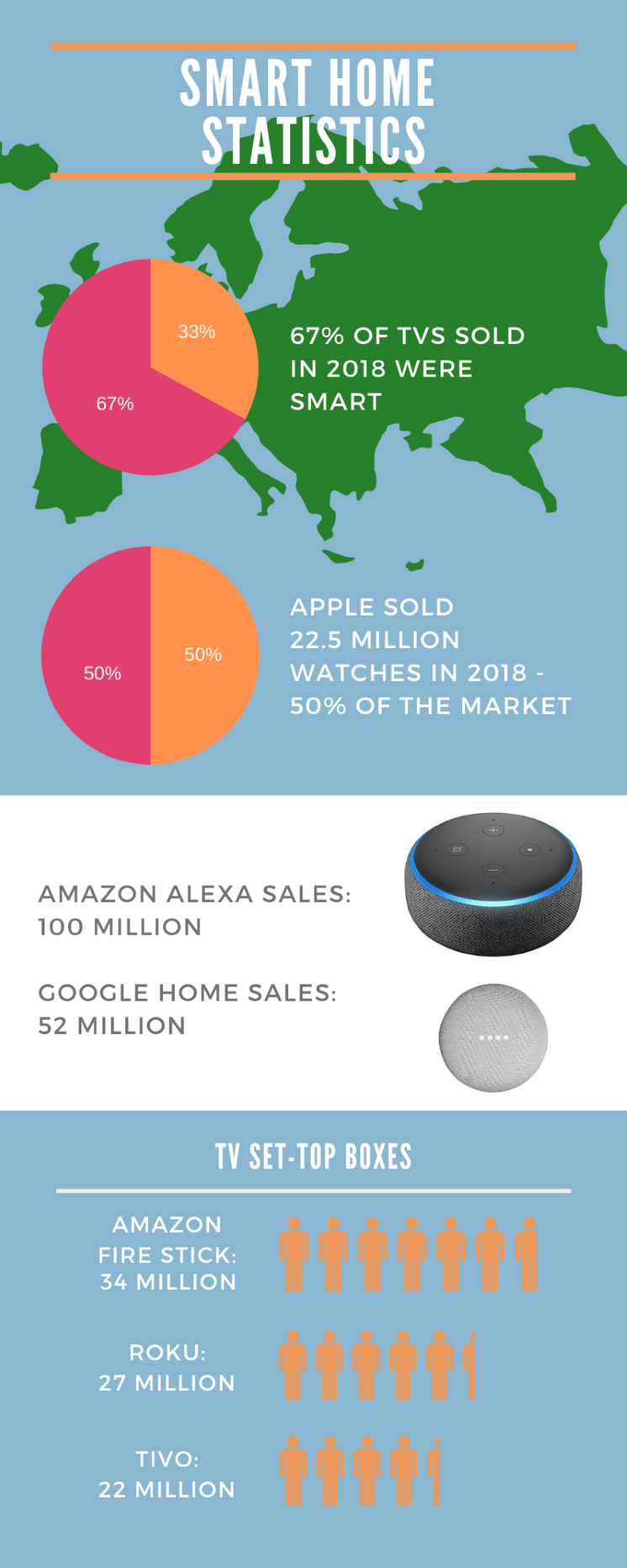 An infographic filled with smart home statistics