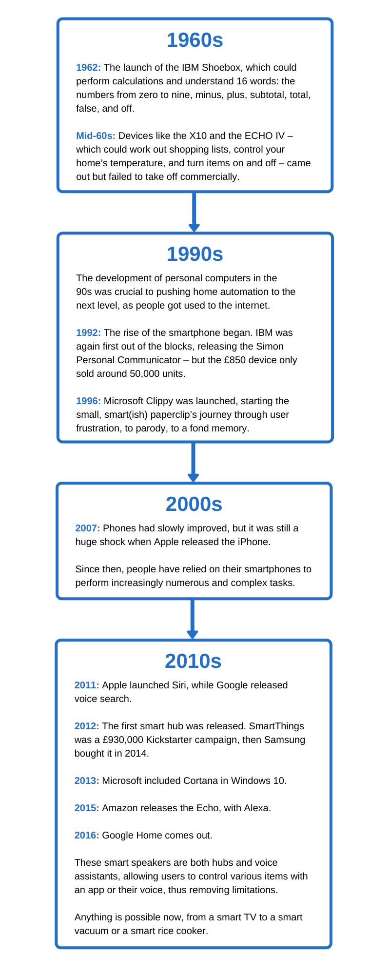 a timeline showing the history of smart homes