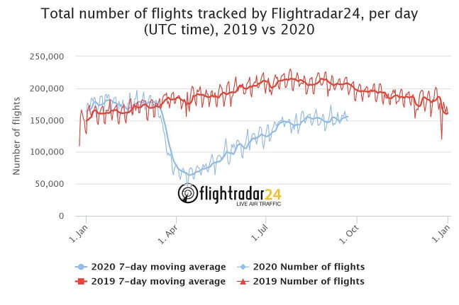 graph of number of flights 2020