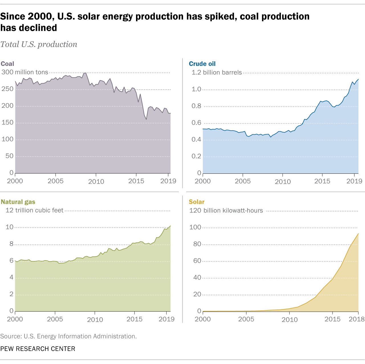 graph of renewable energy in US