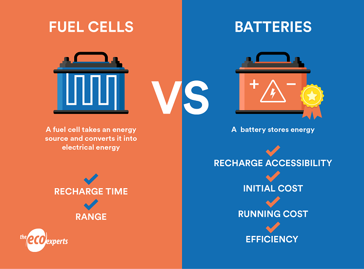 infographic on fuel cells and batteries