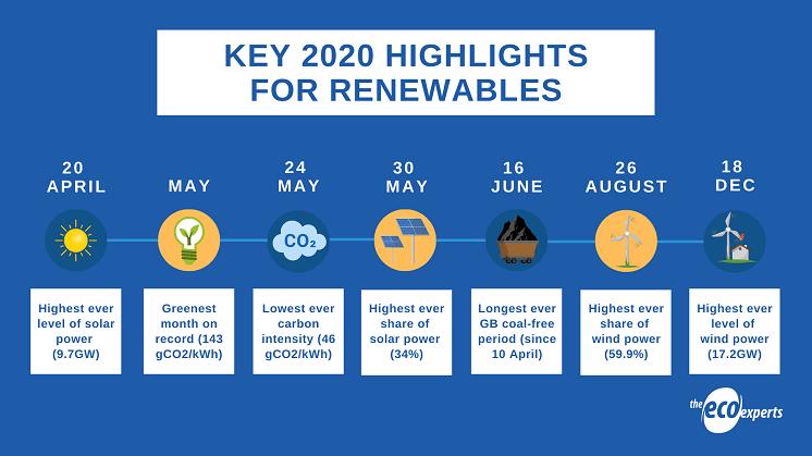 Infographic on renewable energy 2020