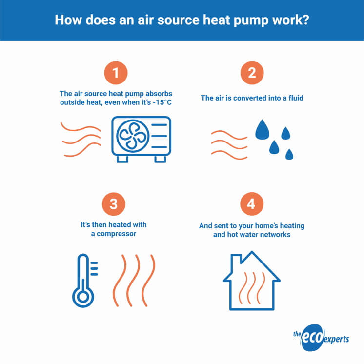 infographic explaining how an air source heat pump works